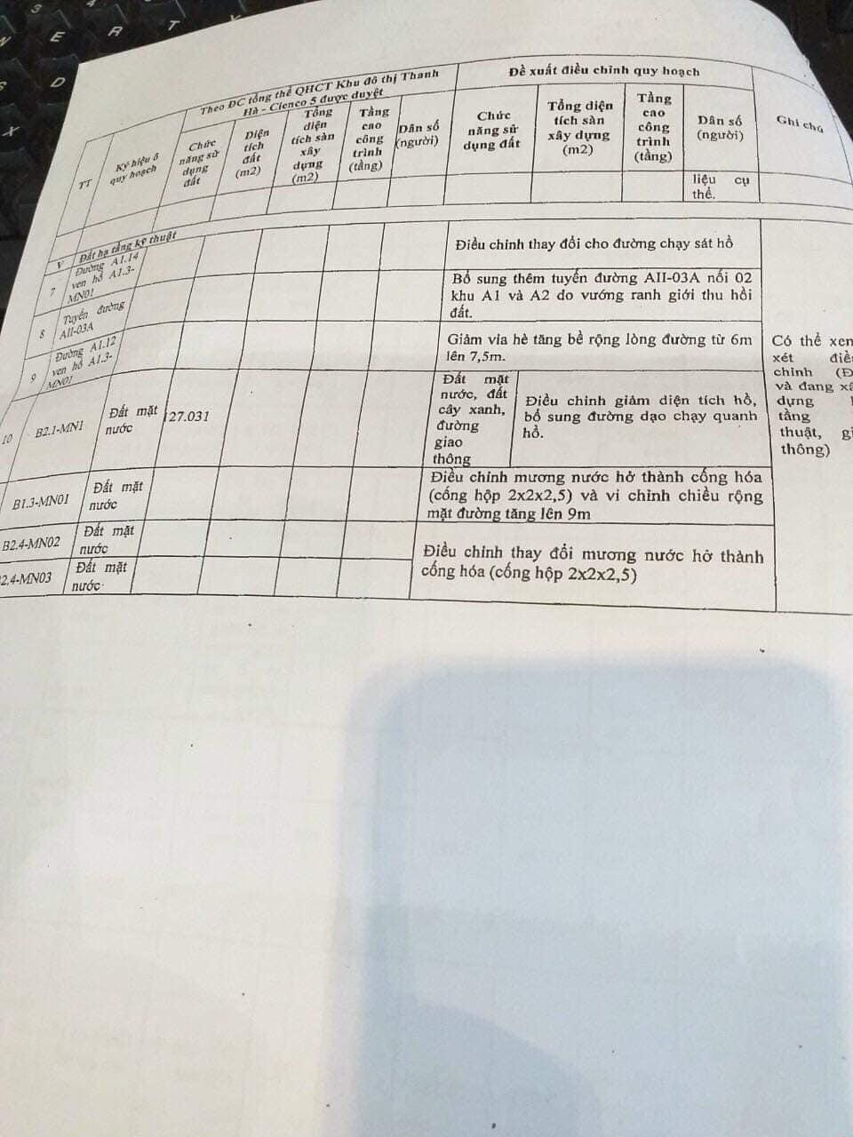 Văn bản hướng dẫn thực hiện điều chỉnh quy hoạch KĐT Thanh Hà Cienco 5 - 6